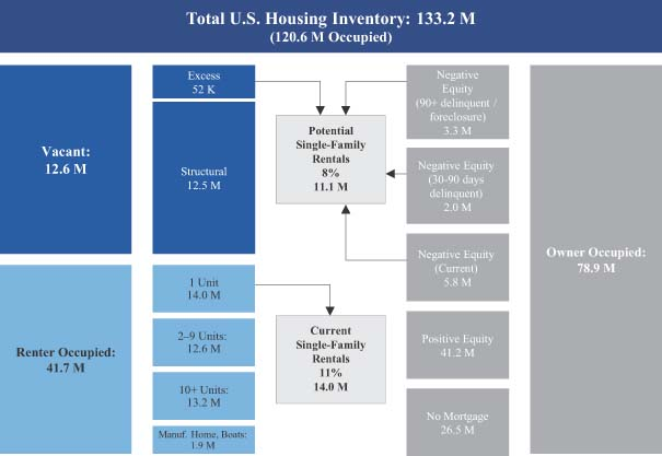 US Housing Market Chart 6-5-2013. The Chart shows a lot vacant homes and a lot of homes in default and underwater. This is a problem for US housing market.